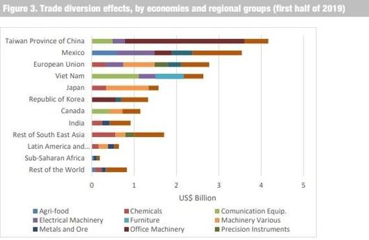 UNCTAD'가 지난 5일(현지 시각) 발표한 미·중 무역전쟁을 혜택을 입은 국가들의 순위. 한국은 베트남과 일본에 이어 6위를 기록했다. / UNCTAD 홈페이지