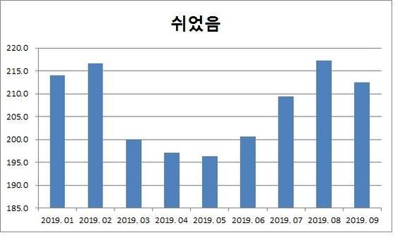 비경제활동인구 중 쉬었음 인구 동향(단위 : 만명, 통계청)