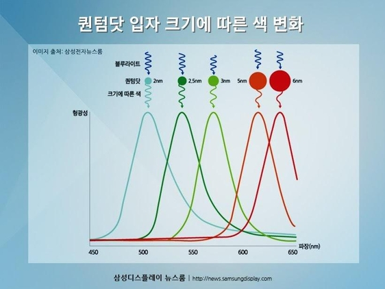 퀀텀닷 입자 크기에 따른 색 변화. /삼성디스플레이 제공
