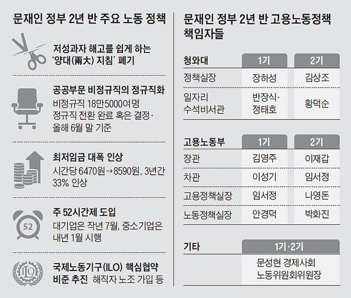 문재인 정부 2년 반 주요 노동 정책 외