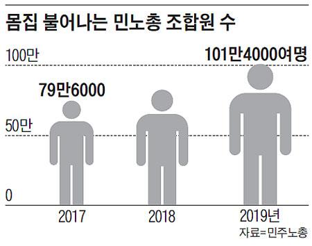 몸집 불어나는 민노총 조합원 수