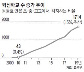 혁신학교 수 증가 추이 그래프