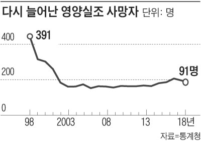 다시 늘어난 영양실조 사망자 그래프