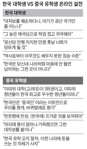 한국 대학생 vs 중국 유학생 온라인 설전 정리 표