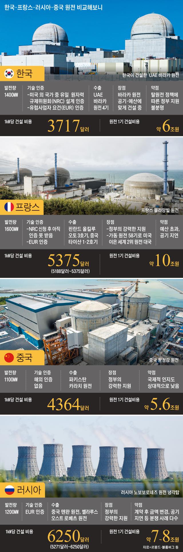 한국·러시아·프랑스·중국 원전 비교해보니