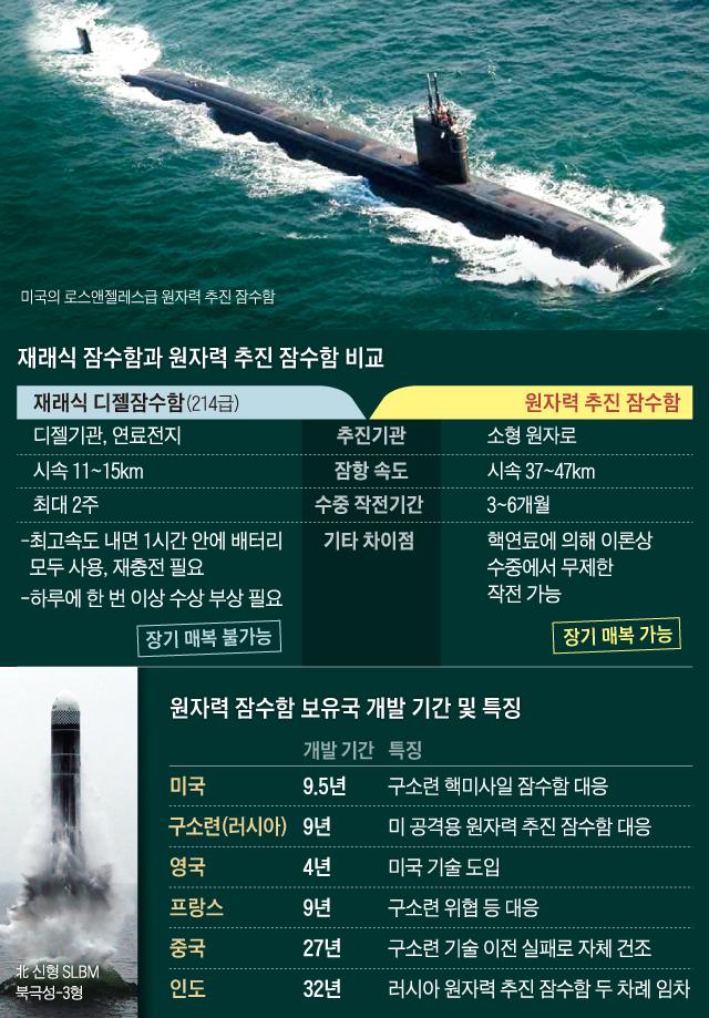 재래식 잠수함과 원자력 추진 잠수함 비교