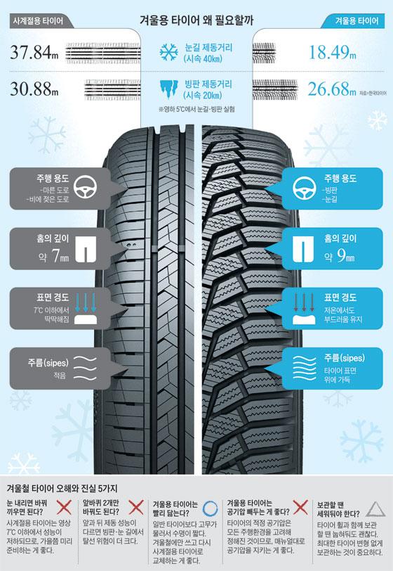 겨울용 타이어 왜 필요할까