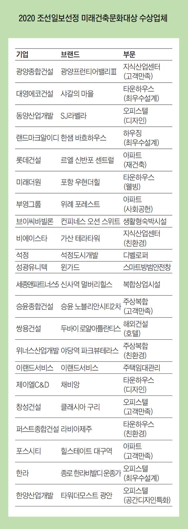 2020 조선일보선정 미래건축문화대상 수상업체