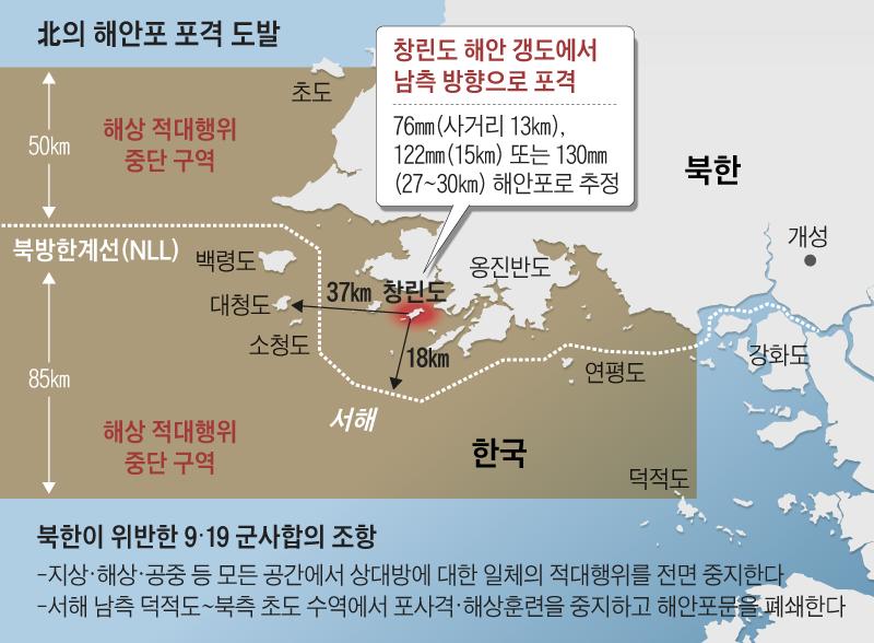 北의 해안포 포격 도발