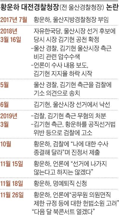 황운하 대전경찰청장 논란 정리 표