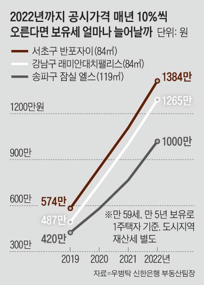 2022년까지 공시가격 매년 10%씩 오른다면 보유세 얼마나 늘어날까 그래프