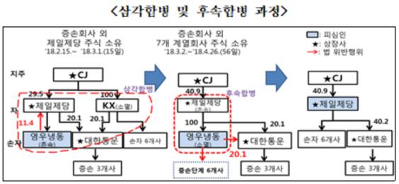 CJ제일제당 삼각합병 및 후속합병 과정./공정거래위원회