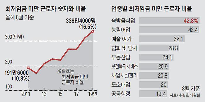 최저임금 미만 근로자 숫자와 비율 외