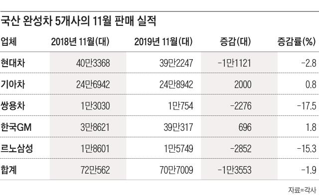 국산 완성차 5개사의 11월 판매 실적/각사 제공