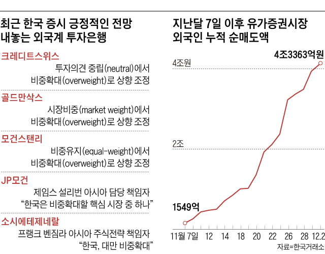 최근 한국 증시 긍정적인 전망 내놓는 외국계 투자은행 외