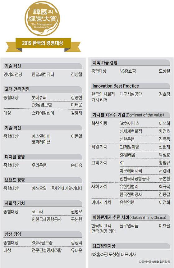 2019 한국의 경영대상