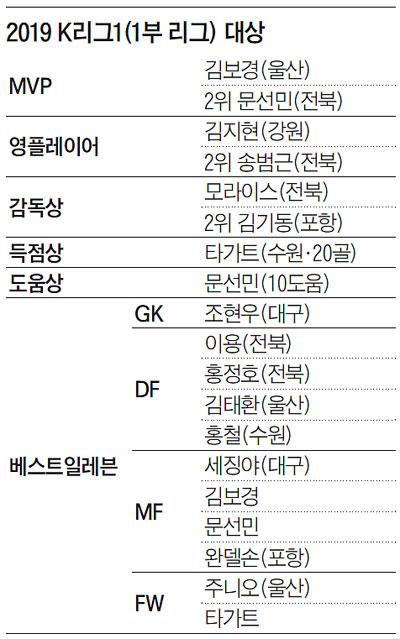 2019 K리그1 대상