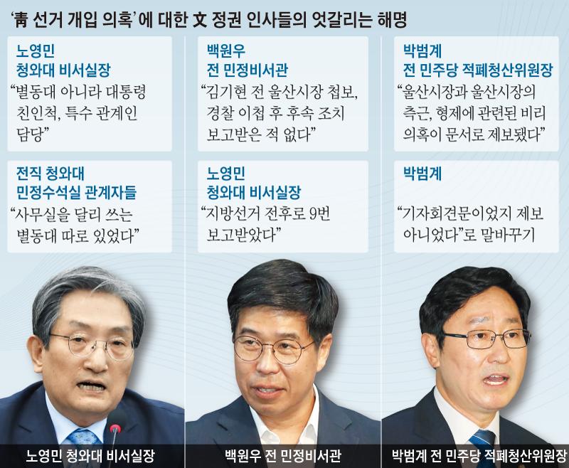 '靑선거 개입 의혹'에 대한 文 정권 인사들의 엇갈리는 해명