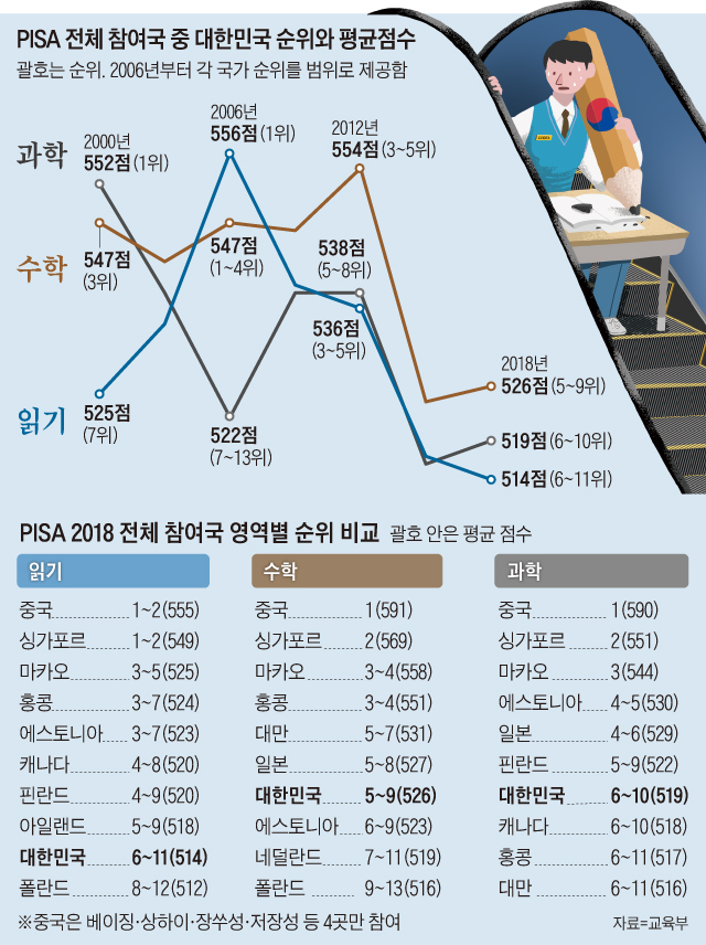 PISA 전체 참여국 중 대한민국 순위와 평균점수 그래프