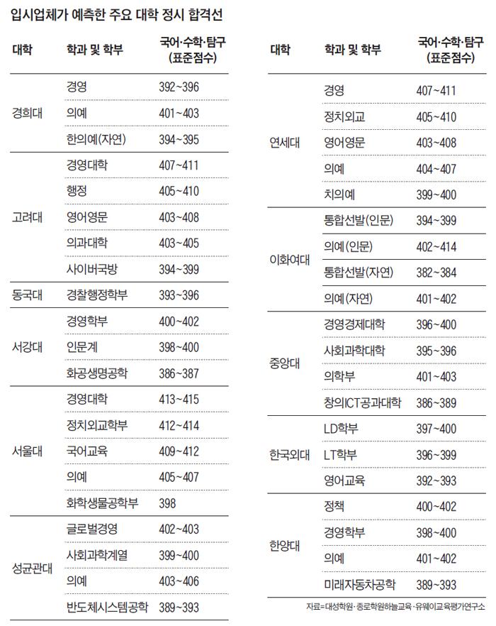 입시업체가 예측한 주요 대학 정시 합격선 정리 표