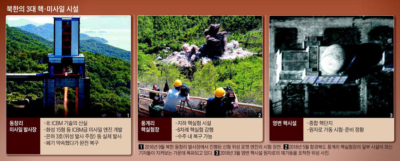 북한의 3대 핵·미사일 시설