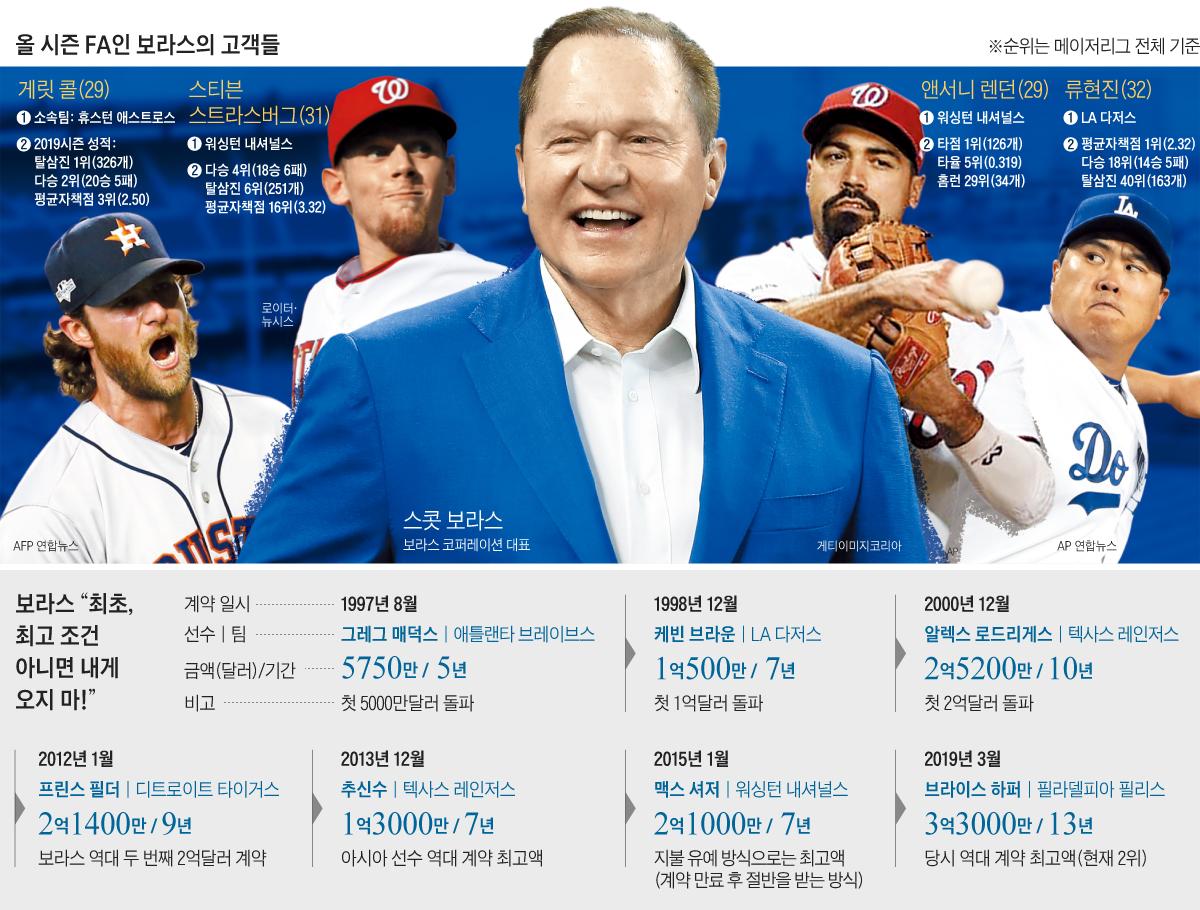 올 시즌 FA인 보라스의 고객들 그래픽
