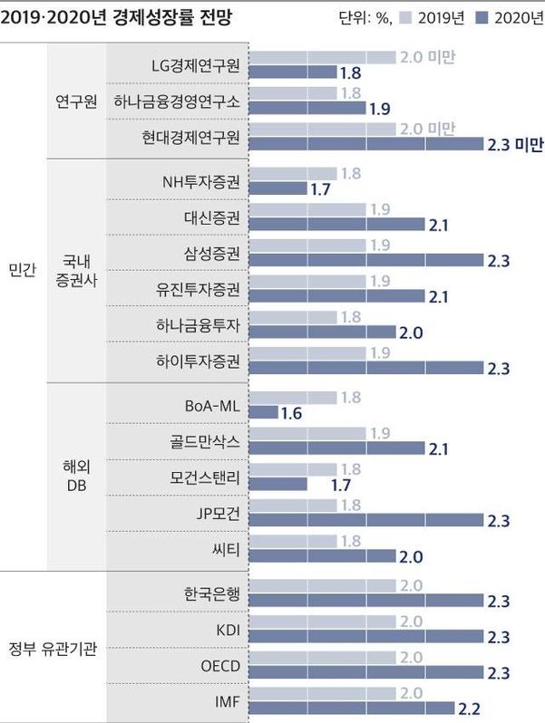 주요 금융·연구기관들의 한국 경제 성장률 전망치. /그래픽=송윤혜.