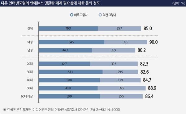 한국언론진흥재단 미디어연구센터 제공