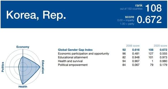 스위스 소재 세계경제포럼(WEF)이 17일 발표한 '2019 글로벌 성(性) 격차 보고서'에서 한국은 전체 153개국 중 108위에 머물렀다. /WEF