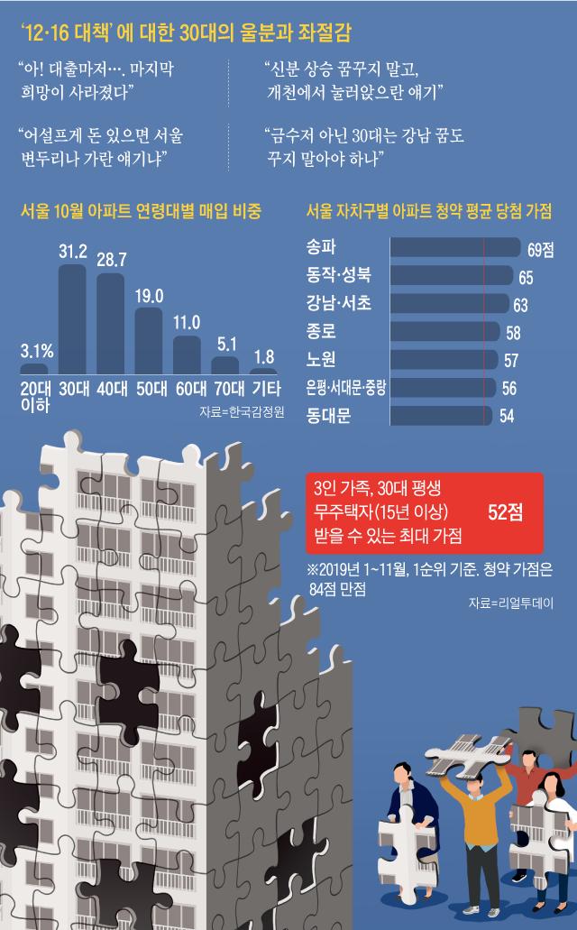 서울 10월 아파트 연령대별 매입 비율 그래프