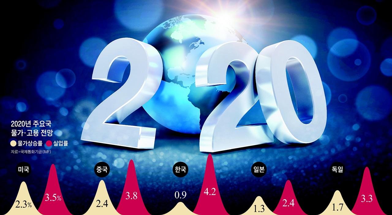 2020 한·미·일·중·독일 경제 어디로