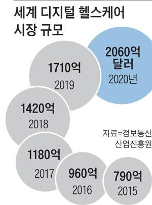 2020 세계경제 5가지에 달렸다