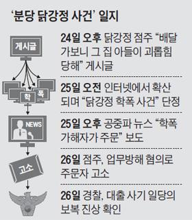 분당 닭강정 사건 일지표