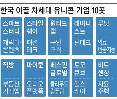 한국 이끌 차세대 유니콘 기업 10곳