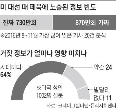 미 대선 때 진짜, 가짜 정보의 페북 노출 그래프