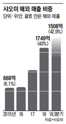 샤오미 해외 매출 비중