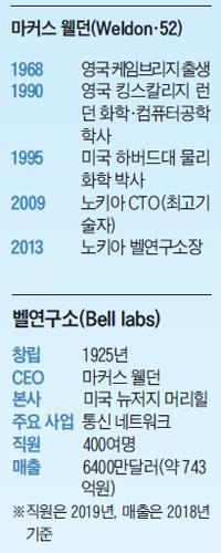 마커스 웰던(Weldon·52) / 벨연구소(Bell labs)