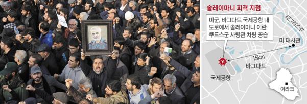 이란 수도 테헤란에서 3일(현지 시각) 미군 공습으로 사망한 가셈 솔레이마니 쿠드스군 사령관을 추모하는 시민들이 솔레이마니의 사진을 들고 '미국에 죽음을'이란 구호를 외치며 행진하고 있다. 솔레이마니는 혁명1세대로 대선 주자급 인기를 누리는 인물인 만큼 그의 사망은 이란에 큰 충격을 안겼다. 이란이 대미 보복을 예고, 양측간 전운이 고조되고 있다. /EPA·연합뉴스