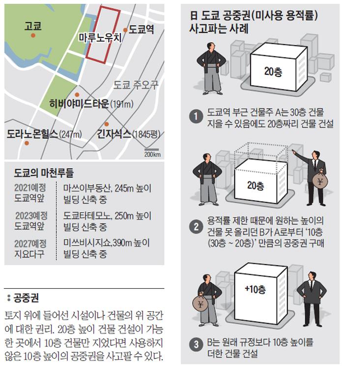 도쿄의 마천루들 그래픽