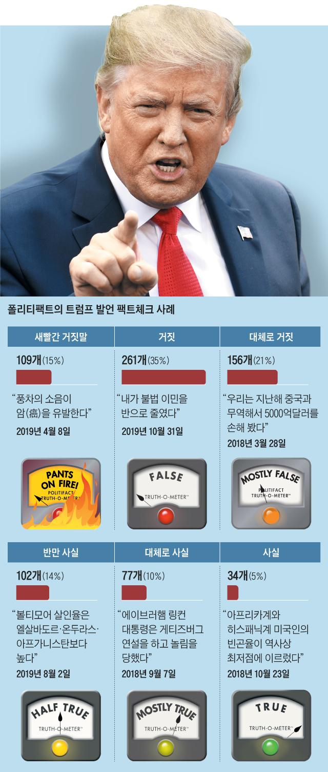 폴리티팩트의 트럼프 발언 팩트체크 사례 그래픽
