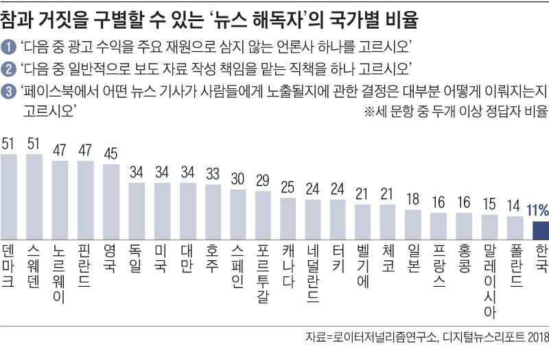 참과 거짓을 구별할 수 있는 뉴스 해독자의 국가별 비율 그래프