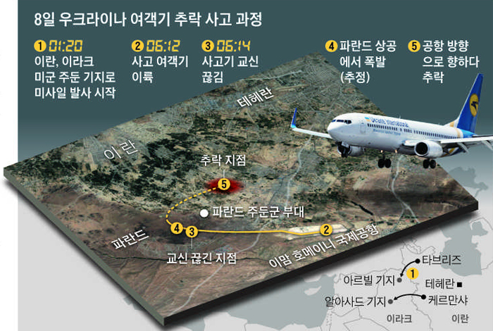 8일 우크라이나 여객기 추락 사고 과정 그래픽