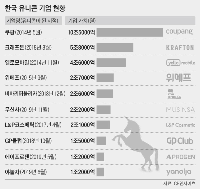 한국 유니콘 기업 현황 그래프