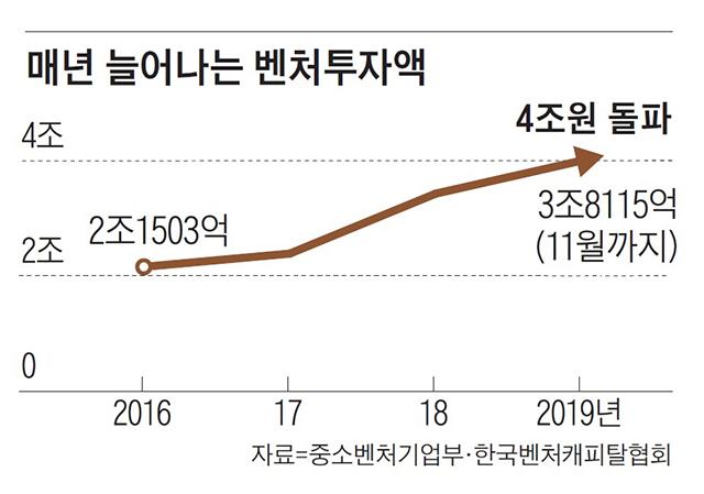 매년 늘어나는 벤처투자액 그래프