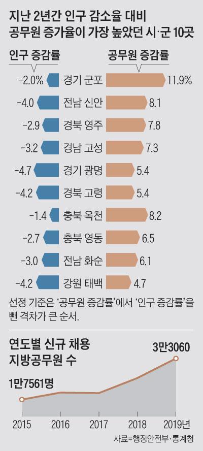 연도별 신규 채용 지방공무원 수 그래프