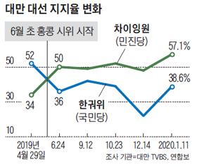 대만 대선 지지율 변확 그래프