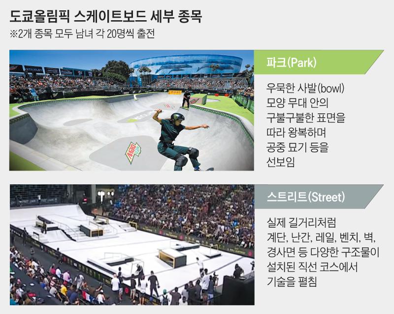 도쿄올림픽 스케이트보드 세부 종목