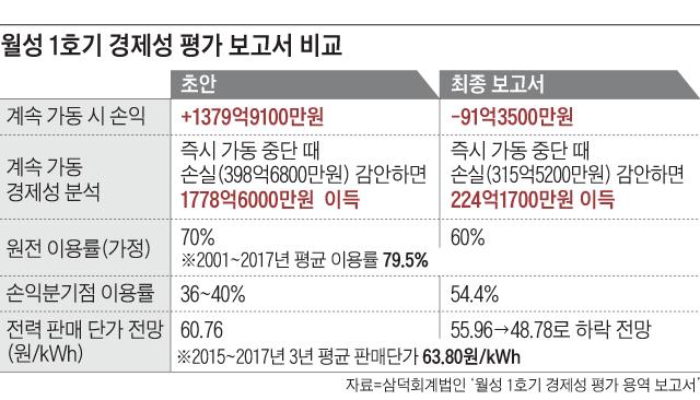 월성 1호기 경제성 평가 보고서 비교