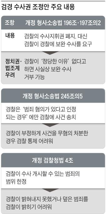 검경 수사권 조정안 주요 내용