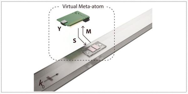 가상화 메타물질의 원리. 강철 파이프 위에 마이크로프로세서(칩)와 마이크로폰(원형 은색부분), 스피커(직사각형 부분)가 연결돼 있다. 마이크로프로세서는 마이크로폰을 통해 입사되는 신호 'M'을 실시간으로 감지해 미리 설계된 특성 'Y'에 따라 산란파 'S'를 발생한다. /과기정통부 제공